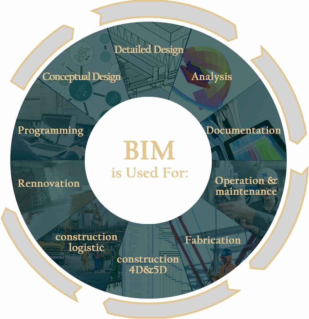 شرکت مدلسازی اطلاعات ساختمان BIM و واقعیت مجازیVR - آرسان سرمایه یک شرکت BIM با سابقه طولانی و درخشان در امر ساخت و ساز با استفاده از Building Information Modeling و Virtual Reality باعث بهبود شیوه ساخت شده است.